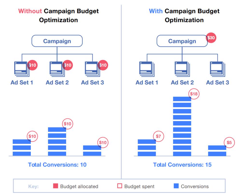 Bugete minime